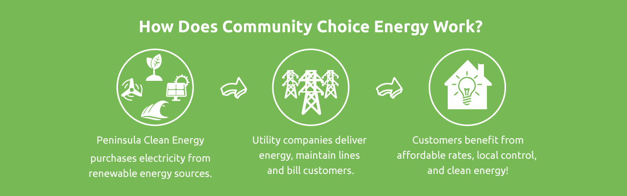 How Does Community Choice Energy Work? Peninsula Clean Energy purchases electricity from renewable energy sources. Utility companies deliver energy, maintain lines and bill customers. Customers benefit from affordable rates, local control, and clean energy!