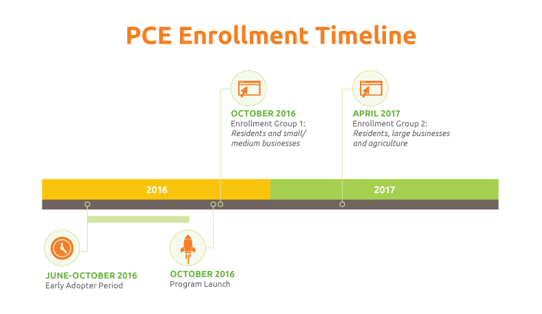 PCE project timeline graphic