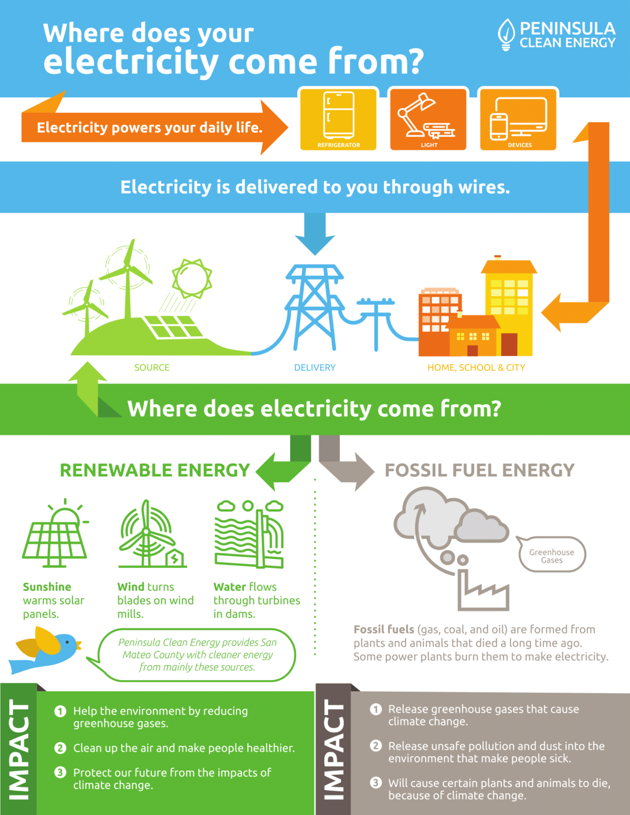 Where does your electricity come from?