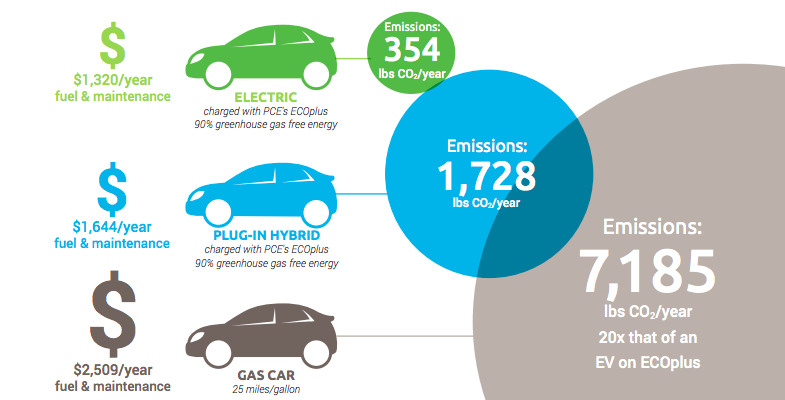 Interested In Learning More About Electric Vehicles Our Informational Flier Includes Cost Comparisons Between And Gas Ed Cars