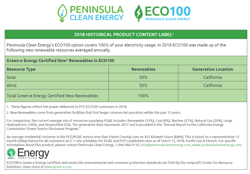 Be An Eco Hero! Choose 100% Renewable Energy – Peninsula