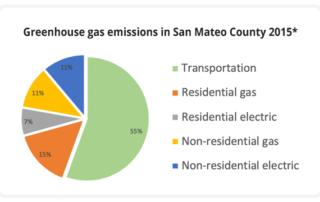 Peninsula-clean-energy-ghg-source