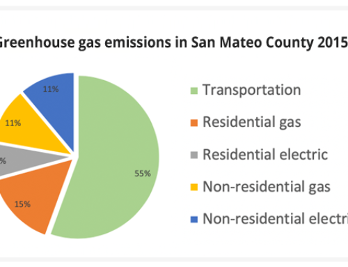 What is emitting the most greenhouse gas in our community?