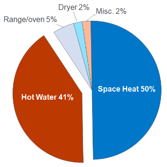 Residential methane gas use Pie chart: Hot water 41%, Range/oven 5%, Dryer 2%, Misc 2%, Space Heat 50%