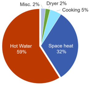 Residential methane gas use, hot water 59% /space heat 32%, Cooking 5%, Dryer 2%, Misc 2% (California Residential Appliance Saturation Study 2019)
